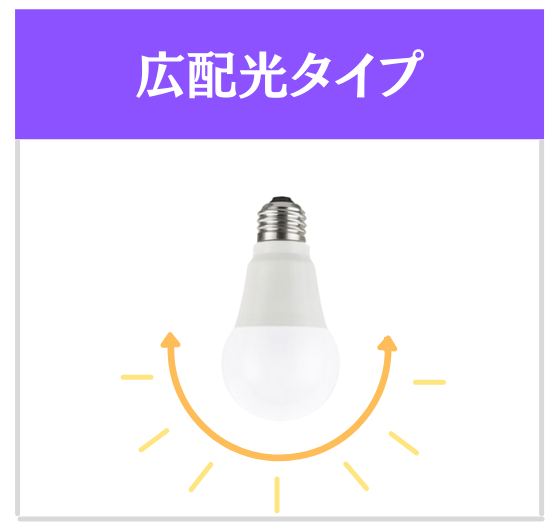 LED電球 広配光タイプ