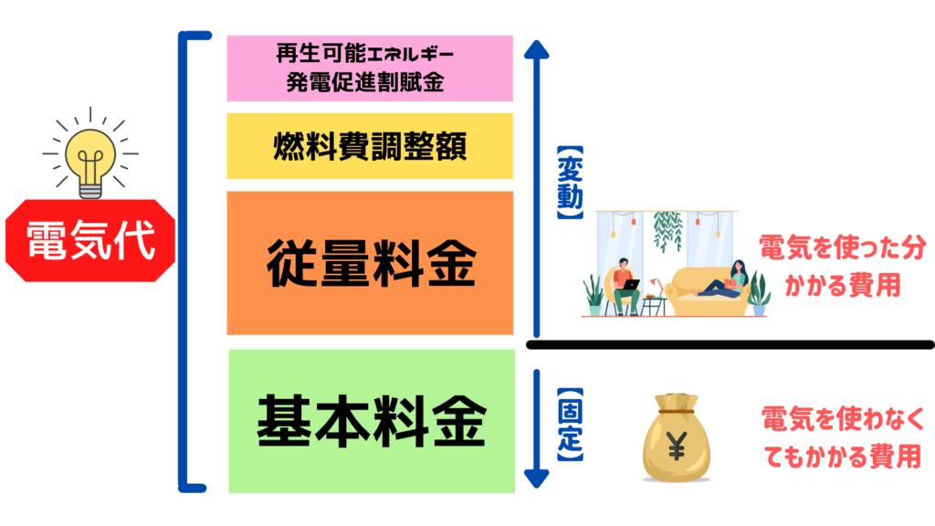 電気代の図