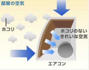 エアコン汚れのイメージ図