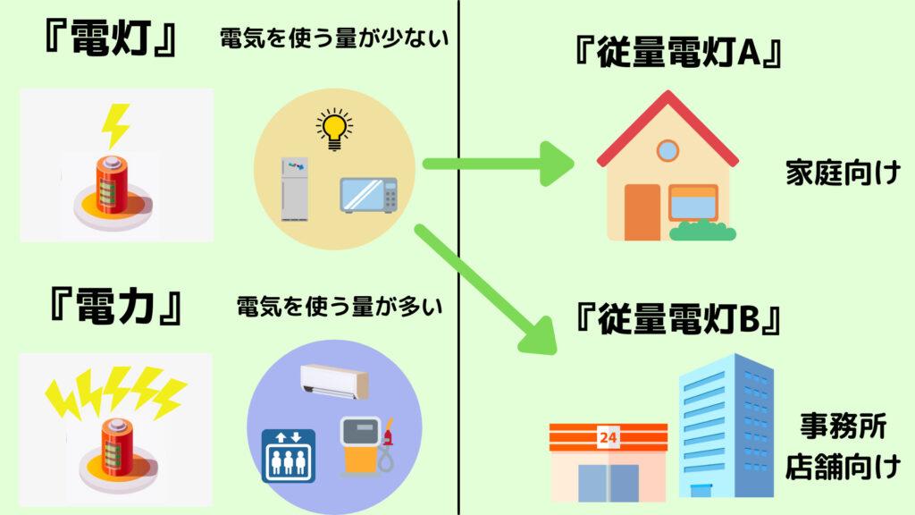 電気の計算方法(供給方法・種類まとめ)