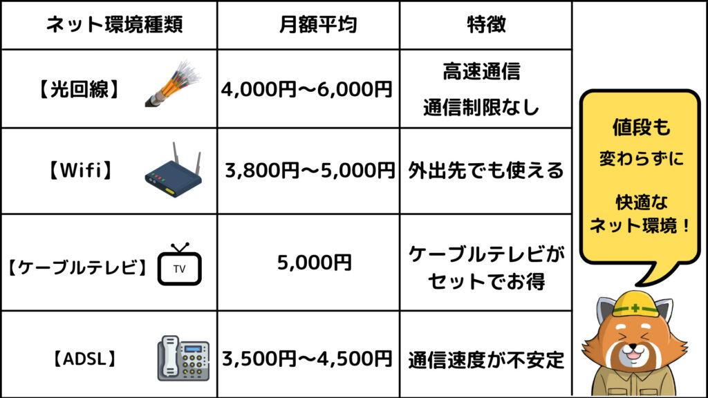 光回線の特徴 通信費がおトク
