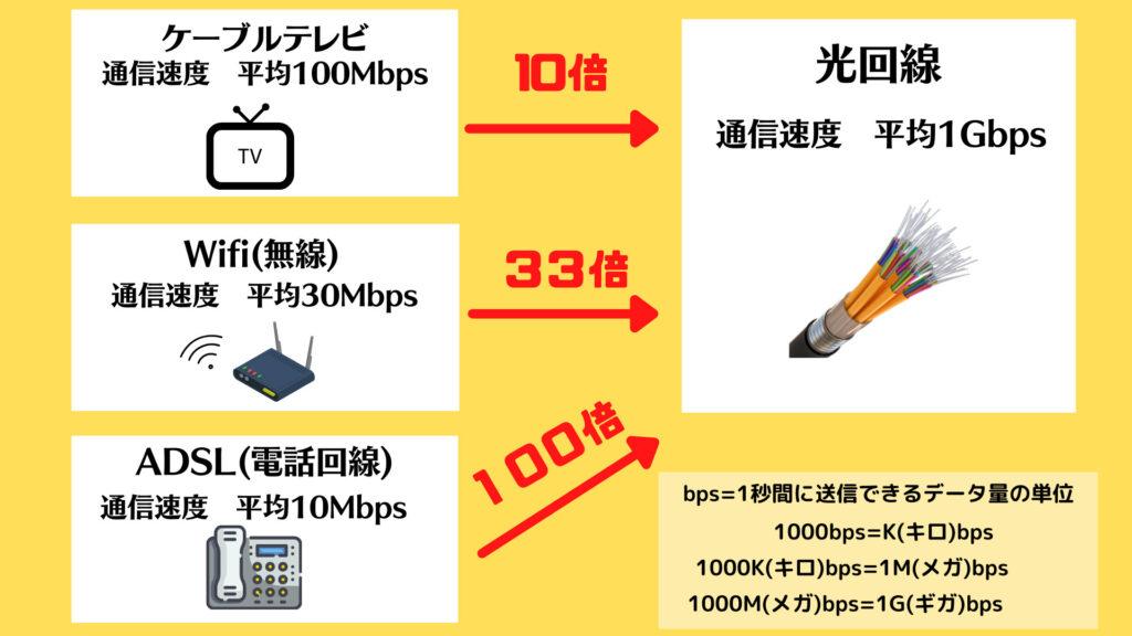 光回線の特徴 高速通信が可能