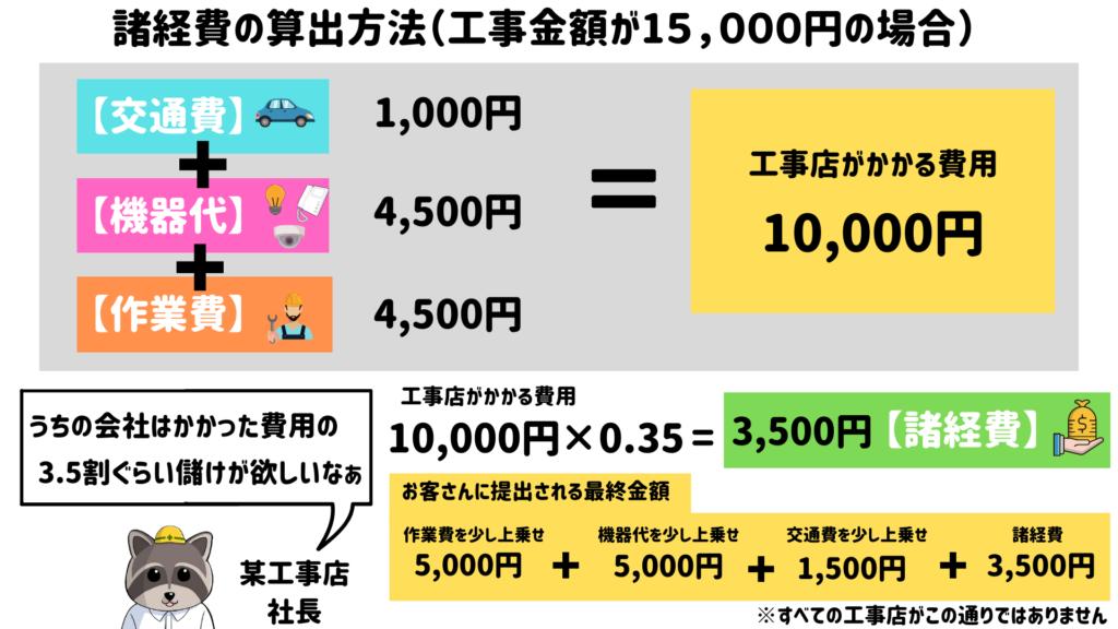 諸経費の算出方法