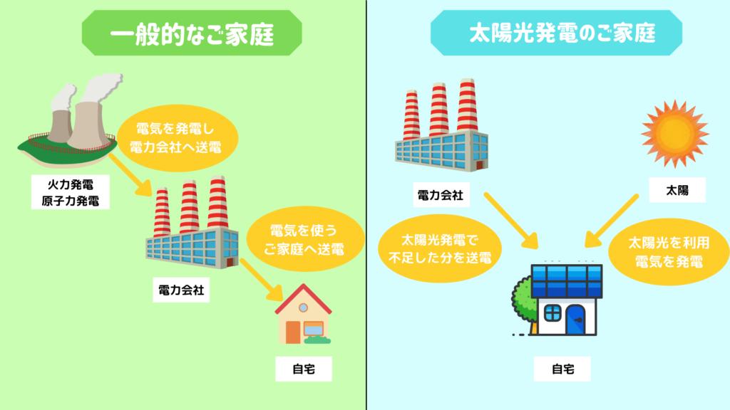 電気の供給方法【一般家庭と太陽光発電設置家庭の違い】