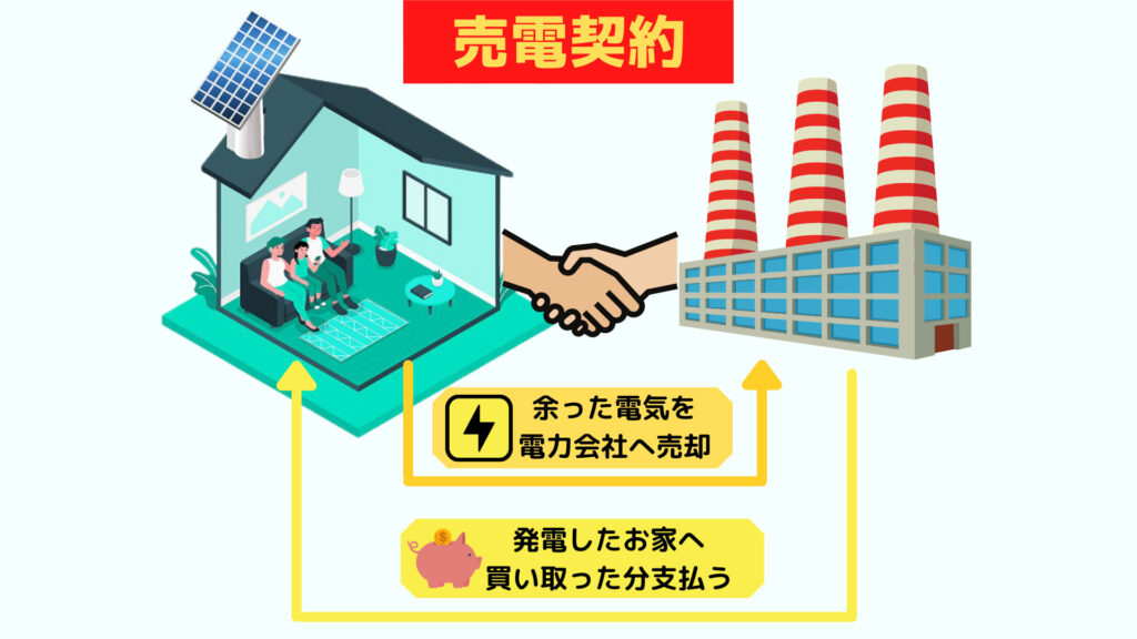 売電契約のイメージ図