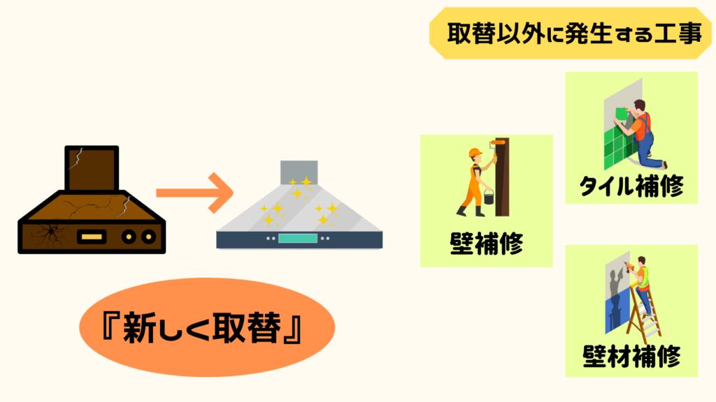 レンジフード交換工事以外に発生する工事