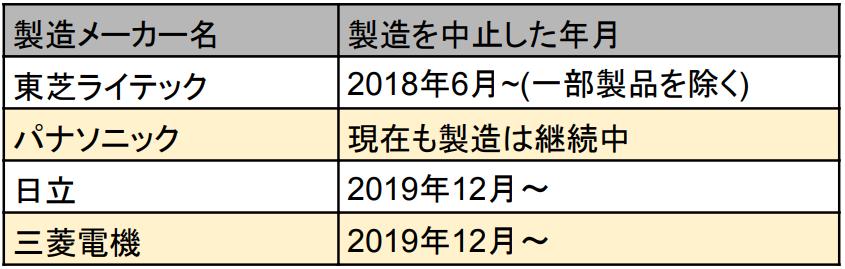 各製造メーカーにより蛍光ランプの製造中止の年表