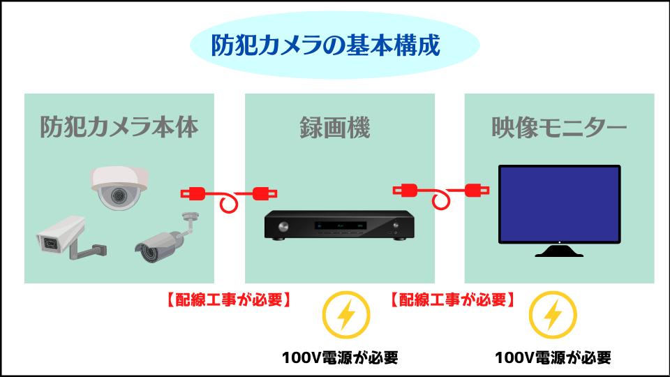 防犯カメラの基本構成