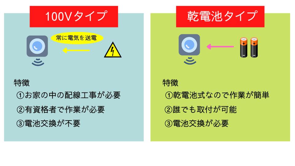 感知器のタイプ(100Vタイプと乾電池タイプ)