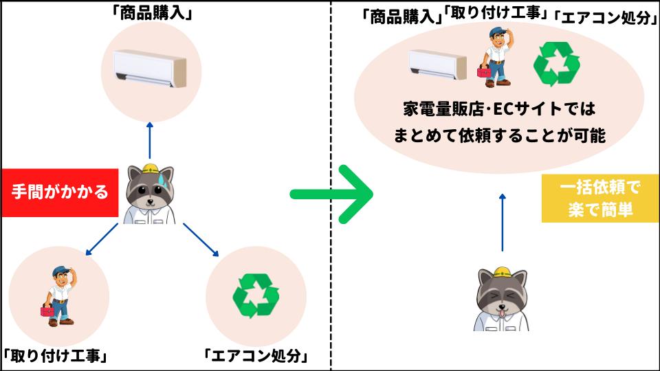 エアコン取り付け依頼方法①家電量販店・ECサイト